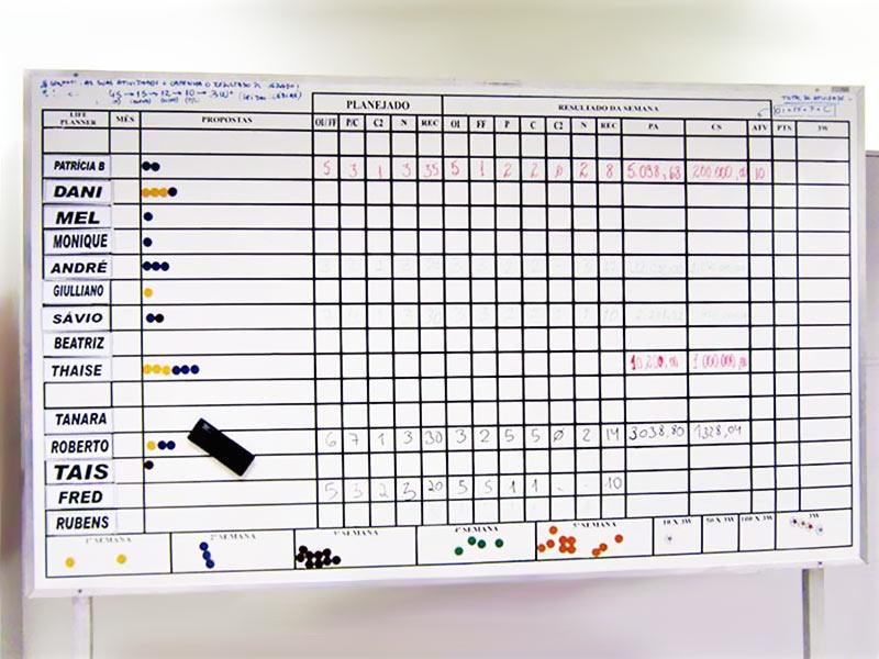 Quadro de gestão visual com cavalete